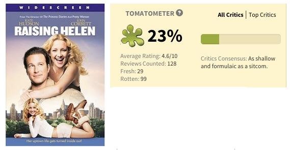 Raising_Helen_2004__-_Rotten_Tomatoes